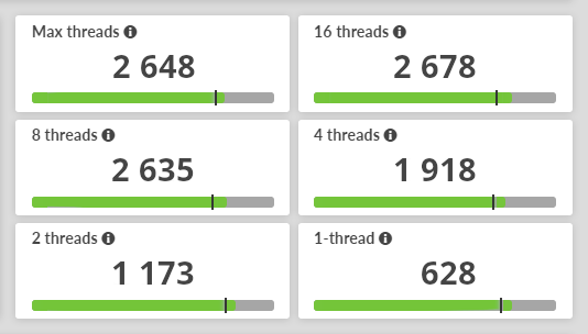 3DMark CPU Benchmark result scaling