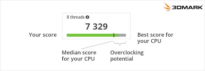 3DMark CPU Benchmark score context