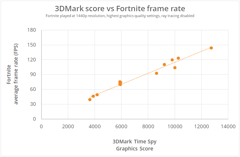 Strong correlation between 3DMark Time Spy Graphics Score and average frame rate in Fortnite.