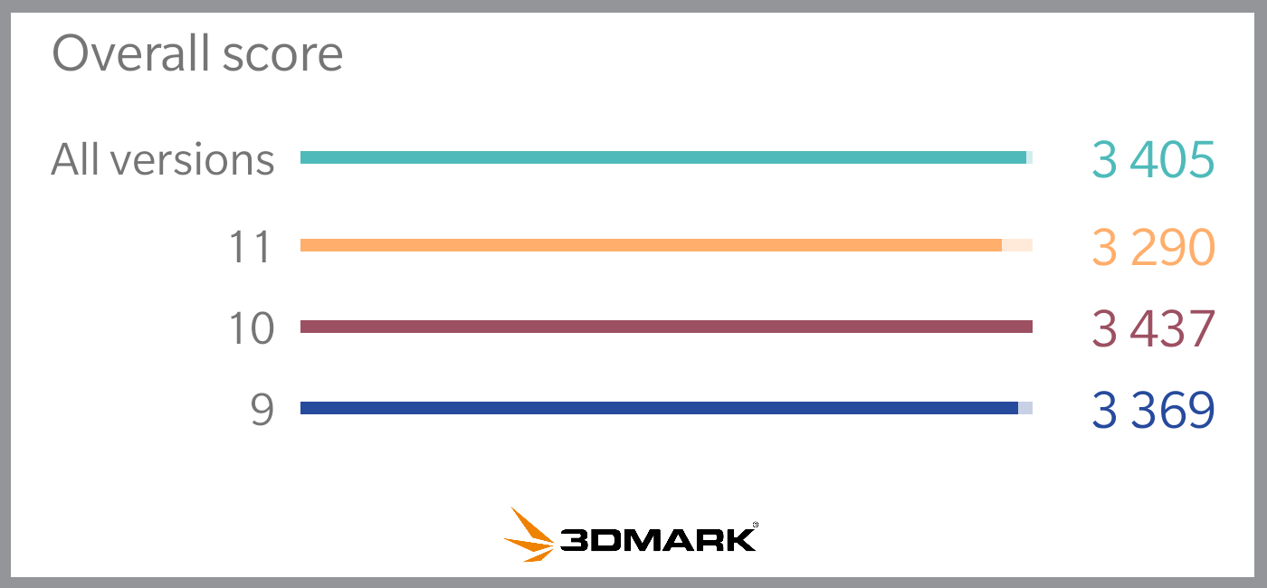 3DMark scores by OS version