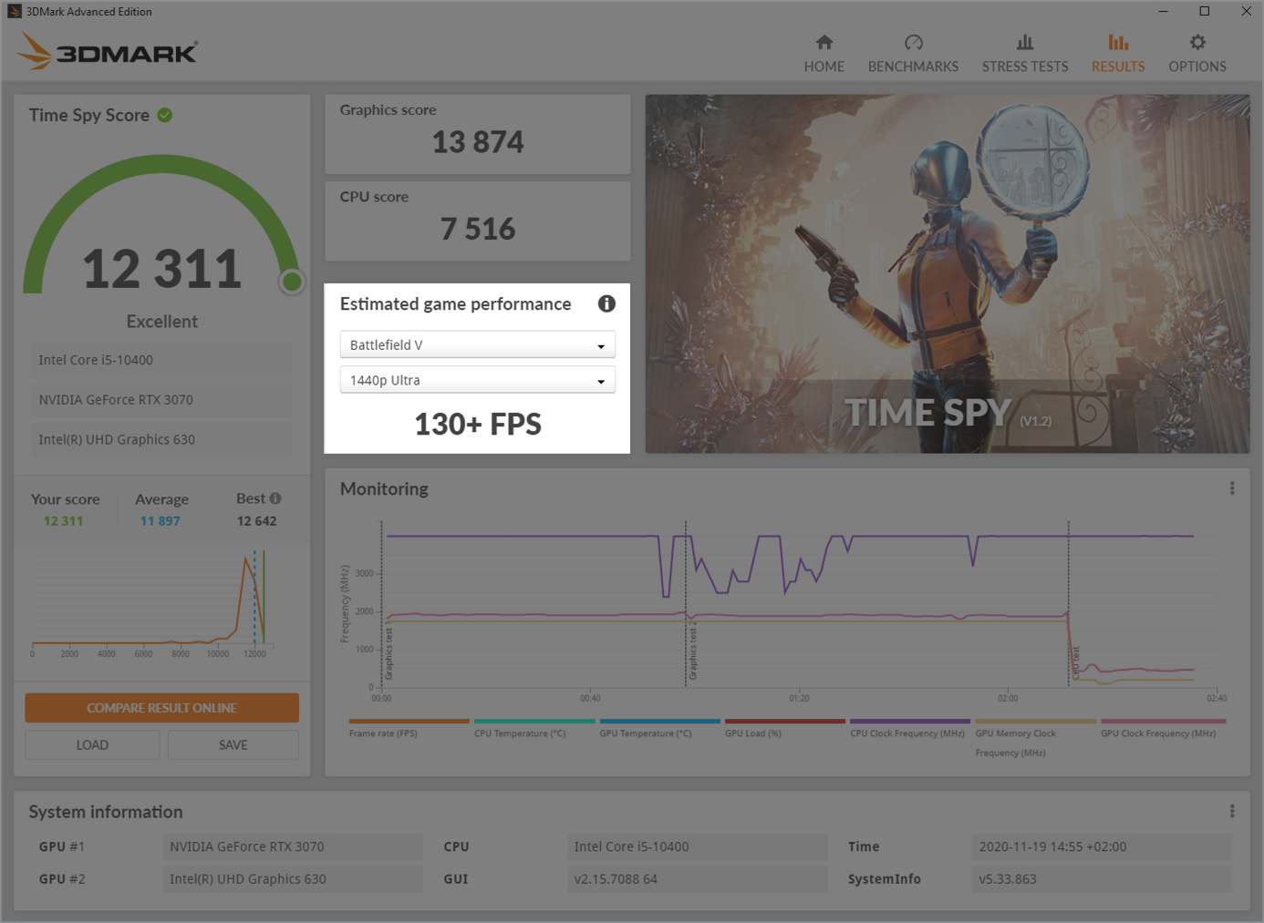 3DMark estimates game performance from your benchmark score
