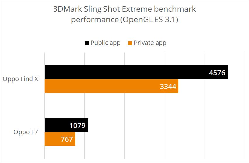Chart comparing 3DMark Sling Shot Extreme benchmark scores