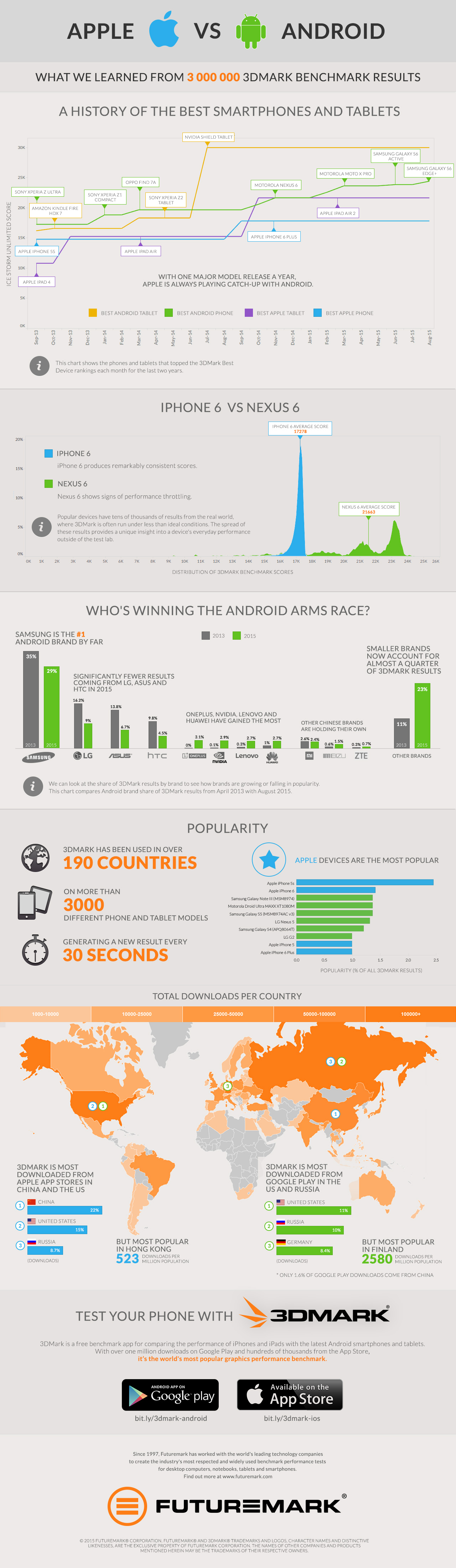 3DMark benchmark infographic Apple vs Android