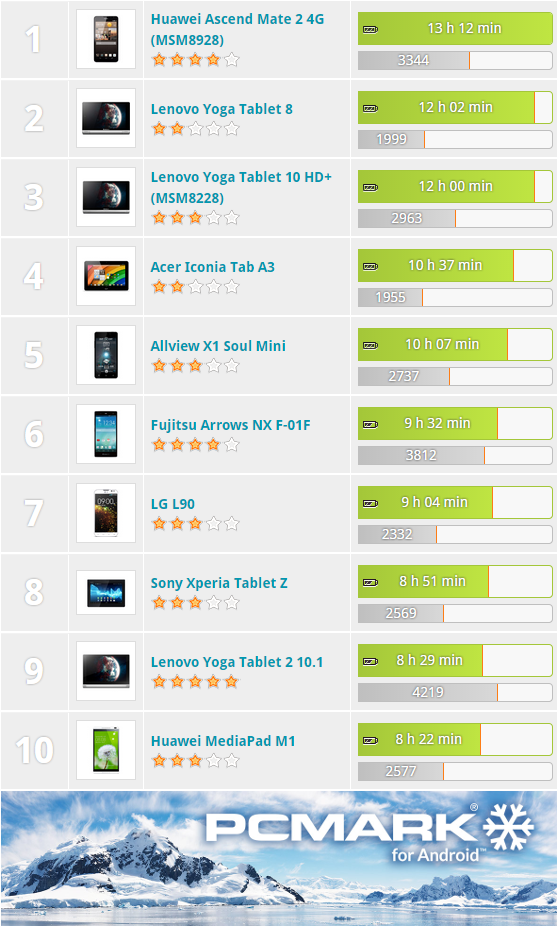 Best Android Devices for Gaming, ranked by 3DMark score