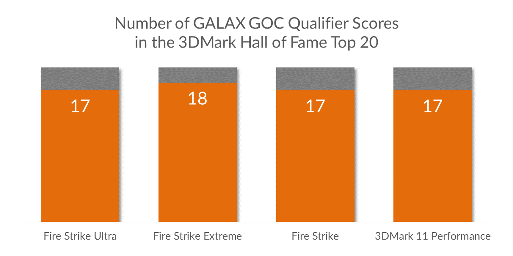 GALAX GOC contestants dominate 3DMark Hall of Fame Top 20