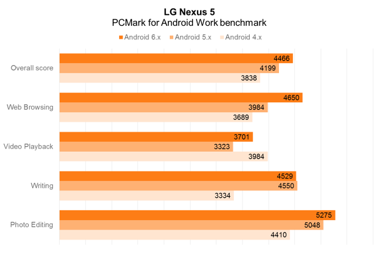 LG Nexus 5 PCMark for Android Work performance by Android OS version