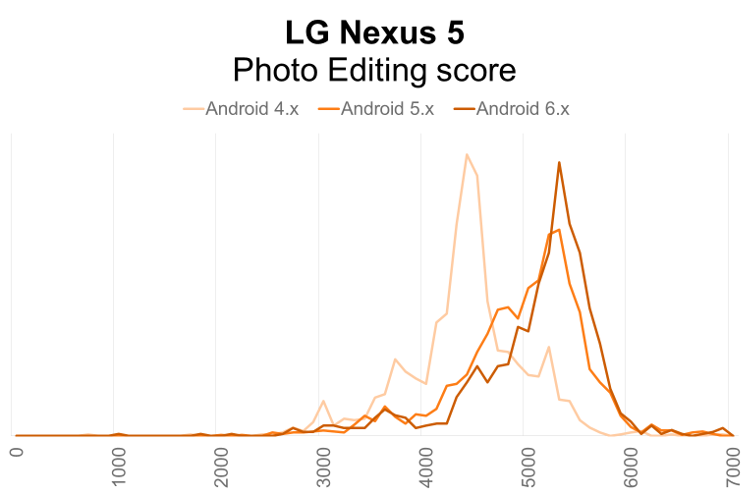LG Nexus 5 PCMark for Android Photo Editing performance distribution by Android OS version