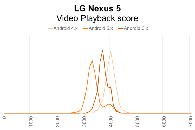 LG Nexus 5 PCMark for Android Video Playback performance distribution by Android OS version