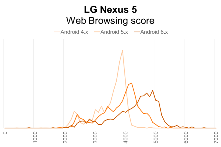 LG Nexus 5 PCMark for Android Web Browsing performance distribution by Android OS version