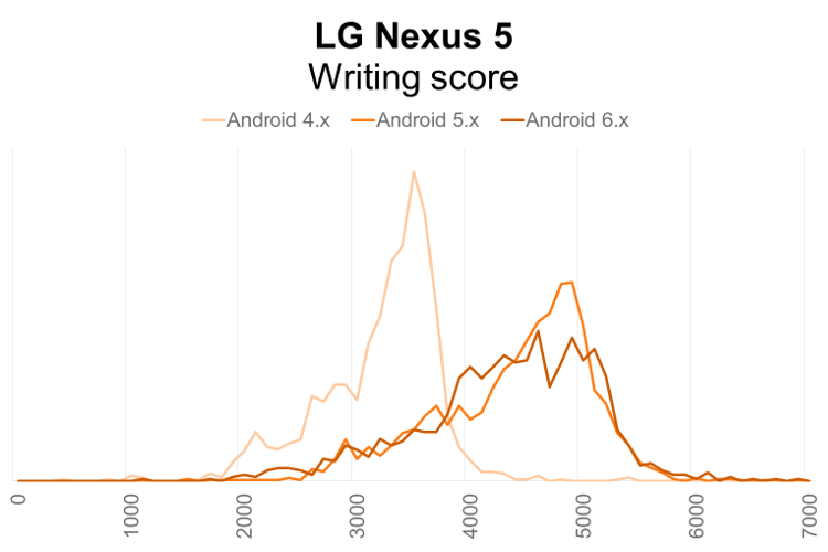 LG Nexus 5 PCMark for Android Writing performance distribution by Android OS version