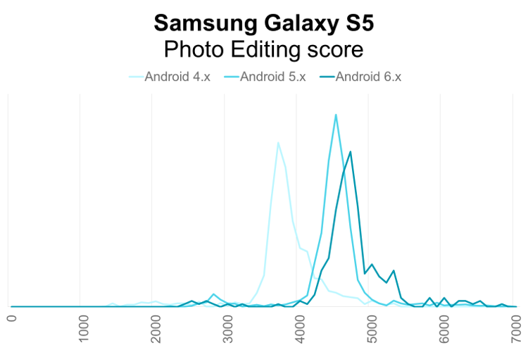 Samsung Galaxy S5 PCMark for Android Photo Editing performance distribution by Android OS version