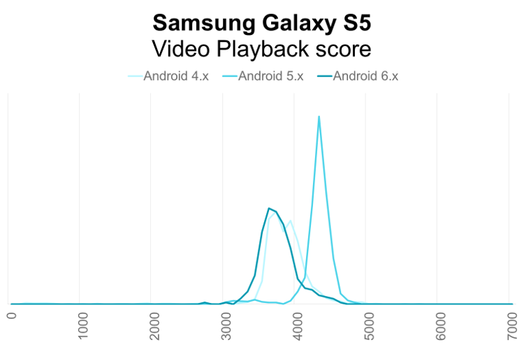 Samsung Galaxy S5 PCMark for Android Video Playback performance distribution by Android OS version