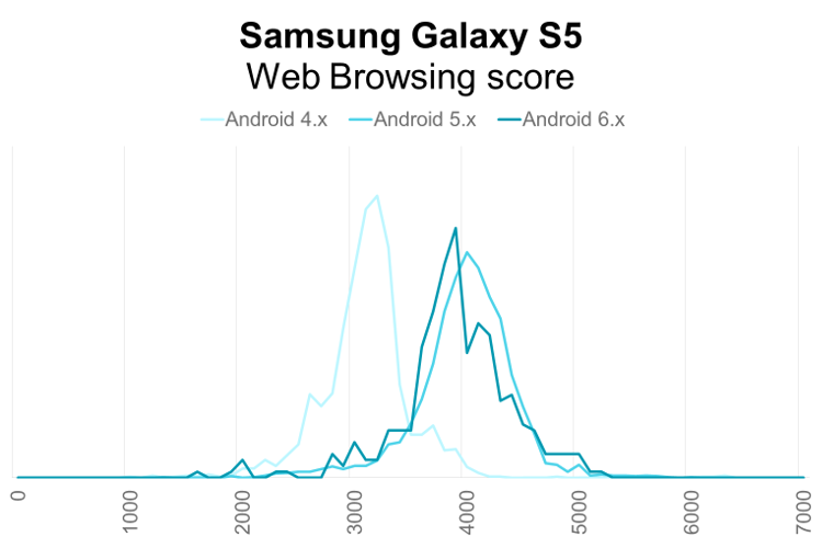 Samsung Galaxy S5 PCMark for Android Web Browsing performance distribution by Android OS version