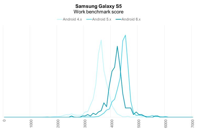 Samsung Galaxy S5 PCMark for Android Work performance distribution by Android OS version