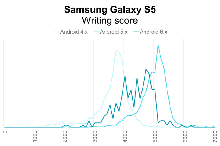 Samsung Galaxy S5 PCMark for Android Writing performance distribution by Android OS version