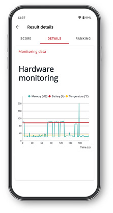 UL Procyon AI Inference Benchmark result screen showing a hardware monitoring chart